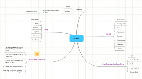 Mind Map: Aztec