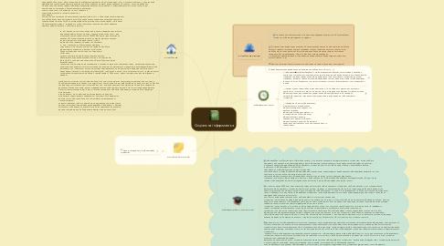 Mind Map: Соціальна інформатика