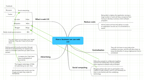 Mind Map: How a business can use web 2.0
