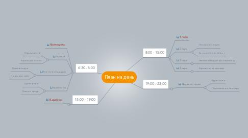 Mind Map: План на день