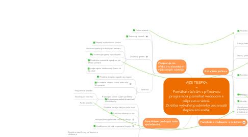 Mind Map: VIZE TEEPKA = Pomáhat rádcům s přípravou programů a pomáhat vedoucím s přípravou rádců. Zkrátka vytvářet podmínky pro snazší zlepšování světa.