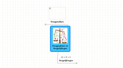 Mind Map: Vraagstukken en Vergelijkingen