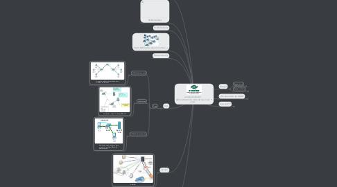 Mind Map: conalep Unidad III Administración de redes de área local virtual
