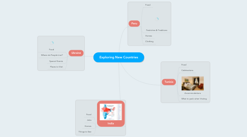 Mind Map: Exploring New Countries