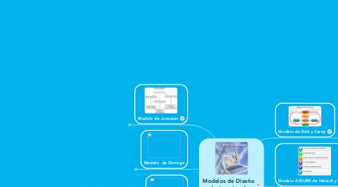 Mind Map: Modelos de Diseño Instruccional