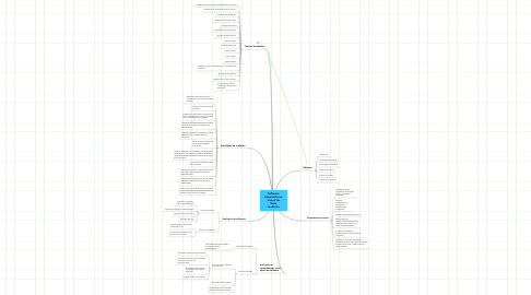 Mind Map: Software hipermídia no ensino de física moderna