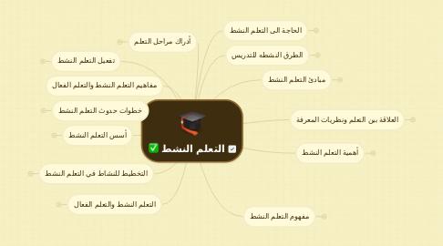 Mind Map: التعلم النشط