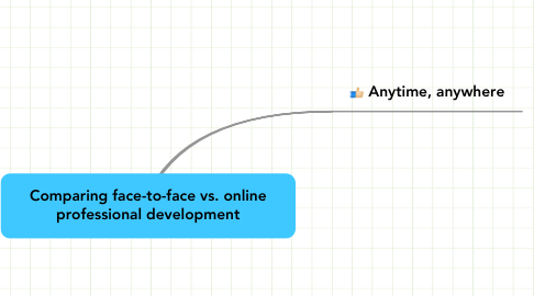 Mind Map: Comparing face-to-face vs. online professional development