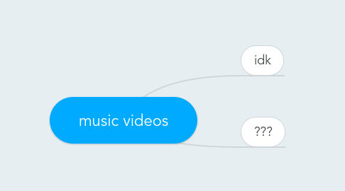 Mind Map: music videos