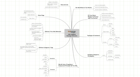 Mind Map: POP CAMPUS Strategia Editoriale