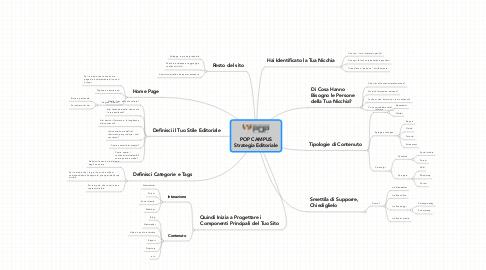 Mind Map: POP CAMPUS Strategia Editoriale