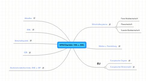 Mind Map: WFW/Überblick: VWL u. BWL