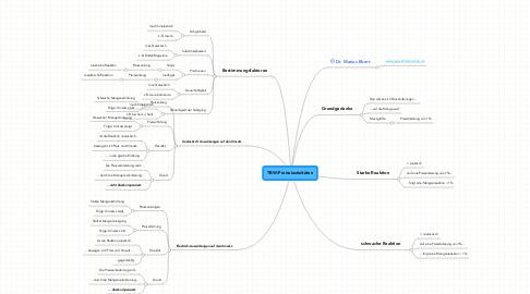 Mind Map: TBW/Preiselastizitäten