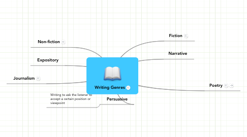 Mind Map: Writing Genres