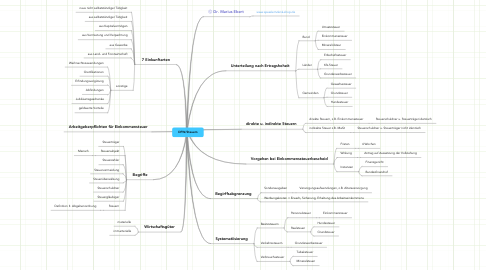 Mind Map: DFW/Steuern