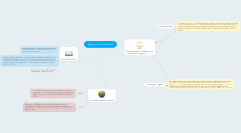 Mind Map: El periodo de 1939-1959