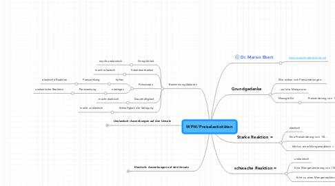 Mind Map: WFW/Preiselastizitäten