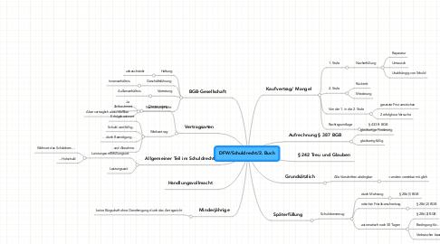 Mind Map: DFW/Schuldrecht/2. Buch