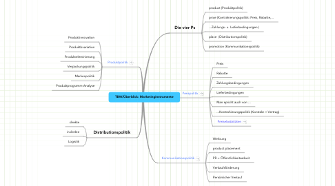 Mind Map: TBW/Überblick: Marketinginstrumente