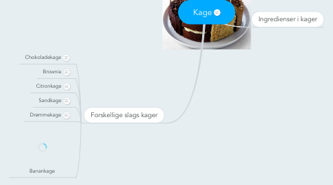 Mind Map: Kage