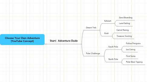 Mind Map: Choose Your Own Adventure [YouTube Concept]