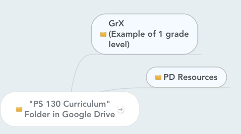 "Mind Map: ""PS 130 Curriculum"" Folder in Google Drive"