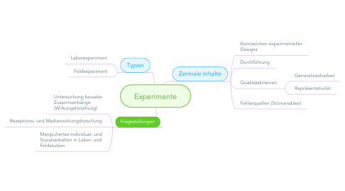 Mind Map: Experimente