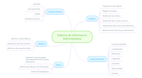Mind Map: Sistema de Informacion Administrativa