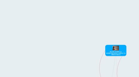 Mind Map: DELITOS CONTRA LA  ADMINISTRACION DE JUSTICIA Y EL ORDEN PUBLICO