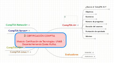 Mind Map: CERTIFICACIÓN COMPTIA  Modulo: Certificación de Tecnologías. UNAB Docente:Hernando Zuleta Muñoz.