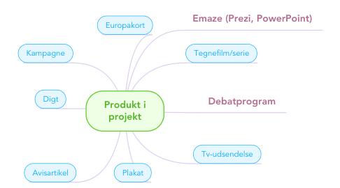 Mind Map: Produkt i projekt