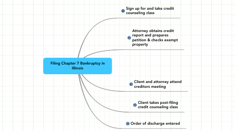 Mind Map: Filing Chapter 7 Bankruptcy in Illinois