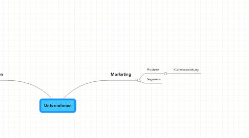 Mind Map: Unternehmen