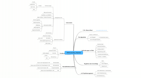 Mind Map: DFW/Controlling, Überblick