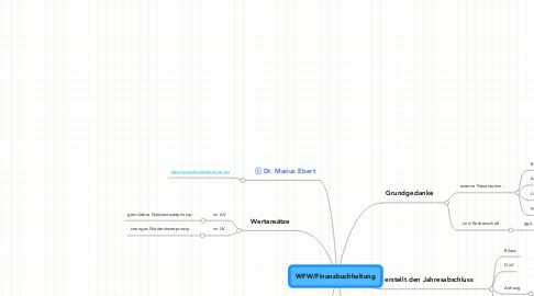 Mind Map: WFW/Finanzbuchhaltung