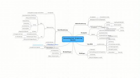 Mind Map: Wirtschaftsfachwirt, Finanzierung, Überblick