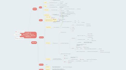 Mind Map: PLANEN:PO  DELF-B2-C1 -Actes de parole - Sprechakte - Bausteine - Gliederung