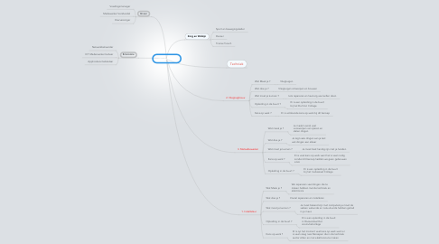 Mind Map: Jay Paauwe