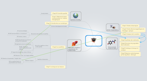 Mind Map: Physique Chimie TS