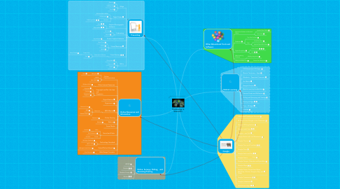 Mind Map: Technology in Education