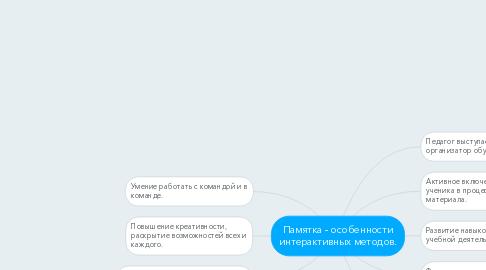 Mind Map: Памятка - особенности интерактивных методов.