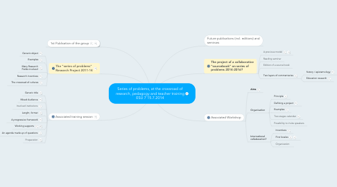 Mind Map: Series of problems, at the crossroad of research, pedagogy and teacher training ESU 7 15.7.2014