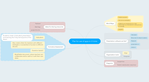 Mind Map: Plan for use of apps in i3 Units