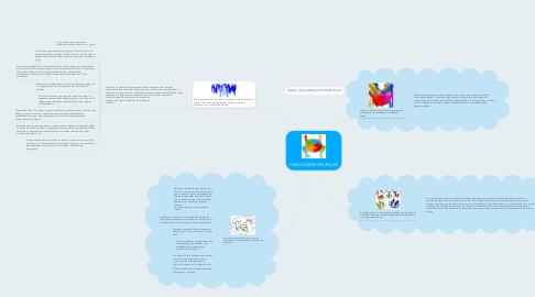 Mind Map: HABILIDADES GRUPALES