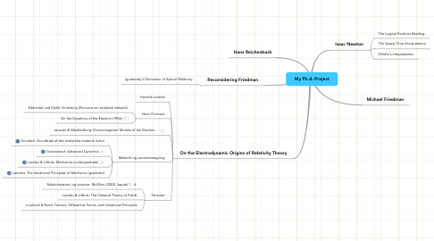 Mind Map: My Ph.d.-Project