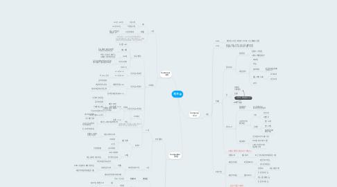 Mind Map: 제과