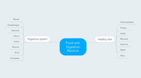 Mind Map: Food and  Digestion Revision