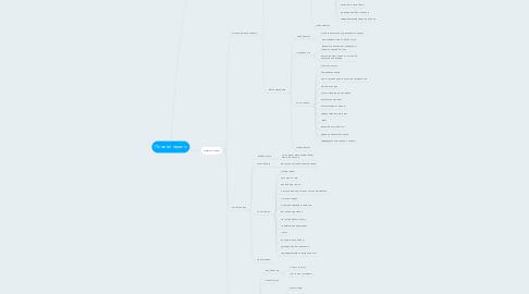 Mind Map: Печатай просто