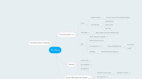 Mind Map: Illuminus