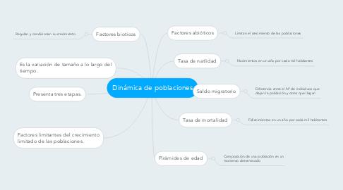 Mind Map: Dinámica de poblaciones